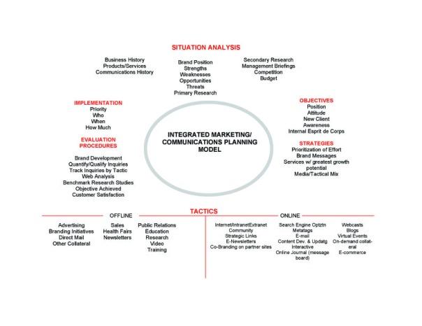 Comm Planning Model